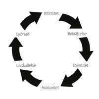Växa i cirklar